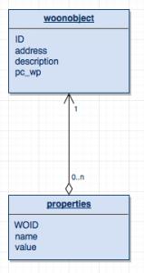 ERD van de initiële database.